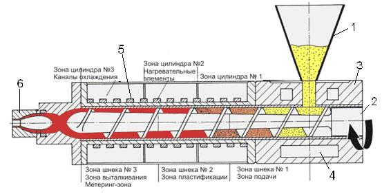 Схема одношнекового экструдера